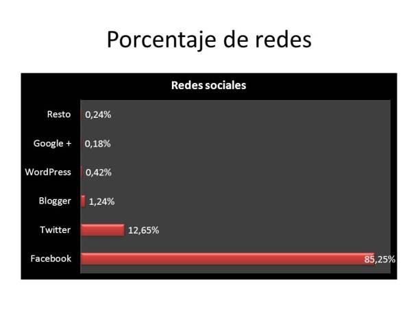 Porcentaje de redes