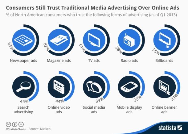chartoftheday_1473_Consumer_trust_in_advertising_n