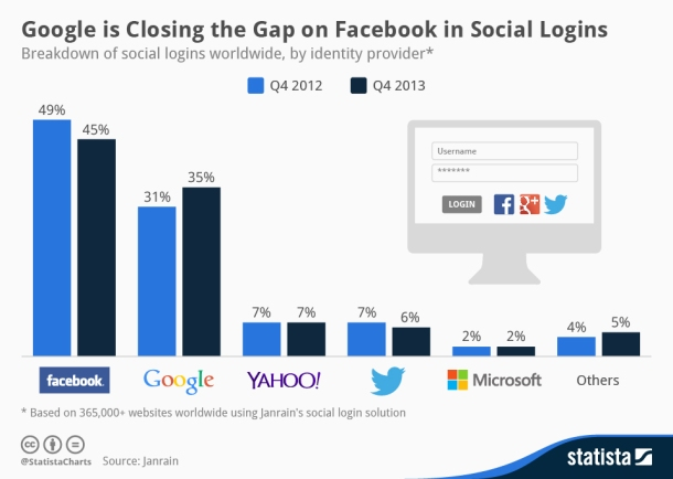 chartoftheday_1525_Facebook_and_Google_Dominate_Social_Sign_Ins_n
